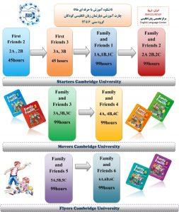 چارت کودکان موسسه زبان ایران اروپا
