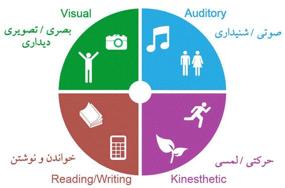 یادگیری گرامر زبان انگلیسی-2